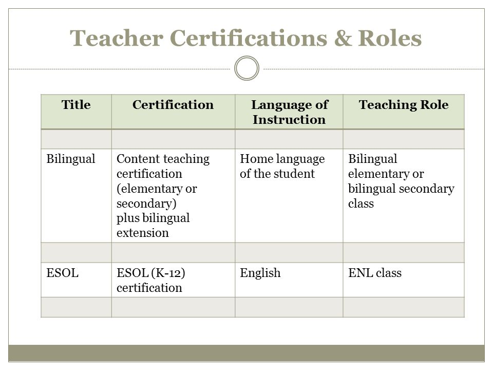 ENL PROGRAM REQUIREMENTS Current regulations require school districts to provide English as a Second Language Program with two components: a language arts component and a content area instructional component English as a New Language (ENL) program is comprised of two components: (1)Integrated ENL in a core content area (ELA, math, science, or social studies (2)Stand-Alone ENL/ESL (ESL instruction with an ESOL teacher to develop the English language needed for academic success).