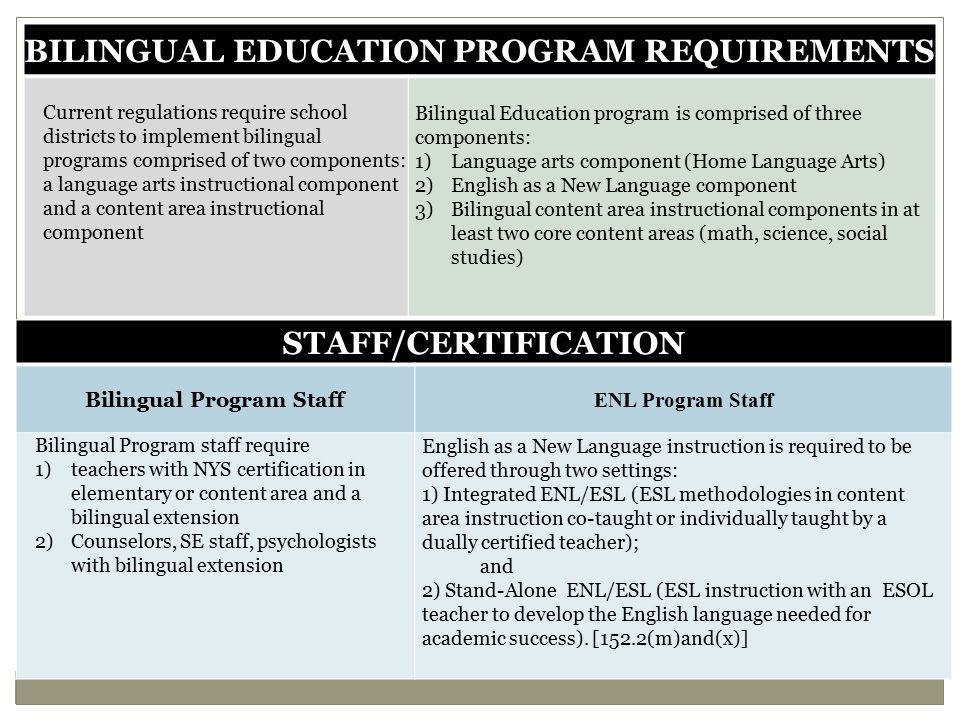 District Actions Inform CO and building staff (principals, core course teachers, ESOL, counselors) of program requirements Seek certified staff & encourage dual certification Request development of certification and extension programs from IHEs Determine co-teaching needs based on language proficiency levels for integrated ENL Provide time in schedule for co-planning Develop a professional development plan for administrators, content/classroom, bilingual, & ESOL teachers Co-planning and co-teaching strategies Second language acquisition' Integrating language and content Native language literacy and language development Inform CO and building staff (principals, core course teachers, ESOL, counselors) of program requirements Seek certified staff & encourage dual certification Request development of certification and extension programs from IHEs Determine co-teaching needs based on language proficiency levels for integrated ENL Provide time in schedule for co-planning Develop a professional development plan for administrators, content/classroom, bilingual, & ESOL teachers Co-planning and co-teaching strategies Second language acquisition' Integrating language and content Native language literacy and language development
