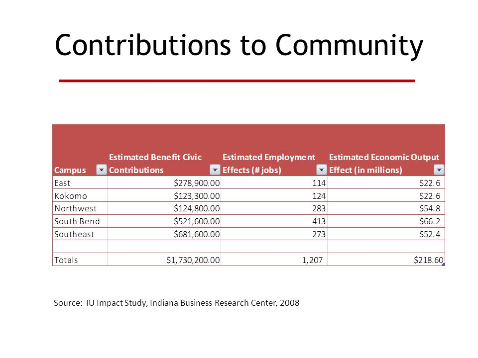 Contributions to Community Source: IU Impact Study, Indiana Business Research Center, 2008