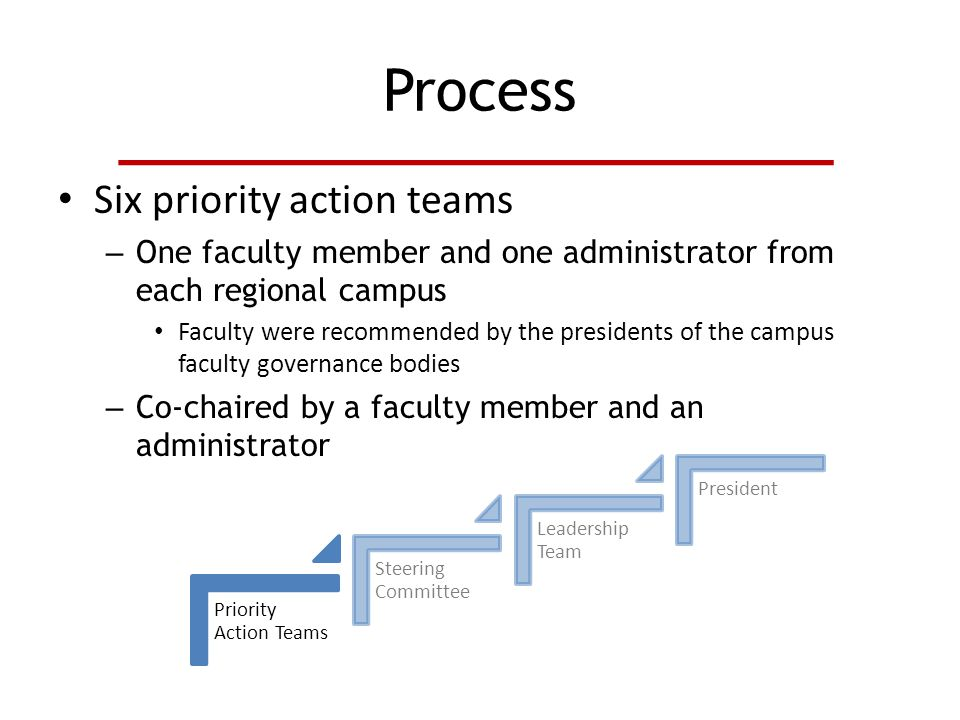 Process Six priority action teams – One faculty member and one administrator from each regional campus Faculty were recommended by the presidents of the campus faculty governance bodies – Co-chaired by a faculty member and an administrator Priority Action Teams Steering Committee Leadership Team President