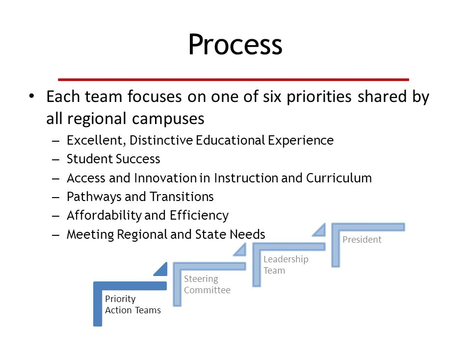 Process Each team focuses on one of six priorities shared by all regional campuses – Excellent, Distinctive Educational Experience – Student Success – Access and Innovation in Instruction and Curriculum – Pathways and Transitions – Affordability and Efficiency – Meeting Regional and State Needs Priority Action Teams Steering Committee Leadership Team President