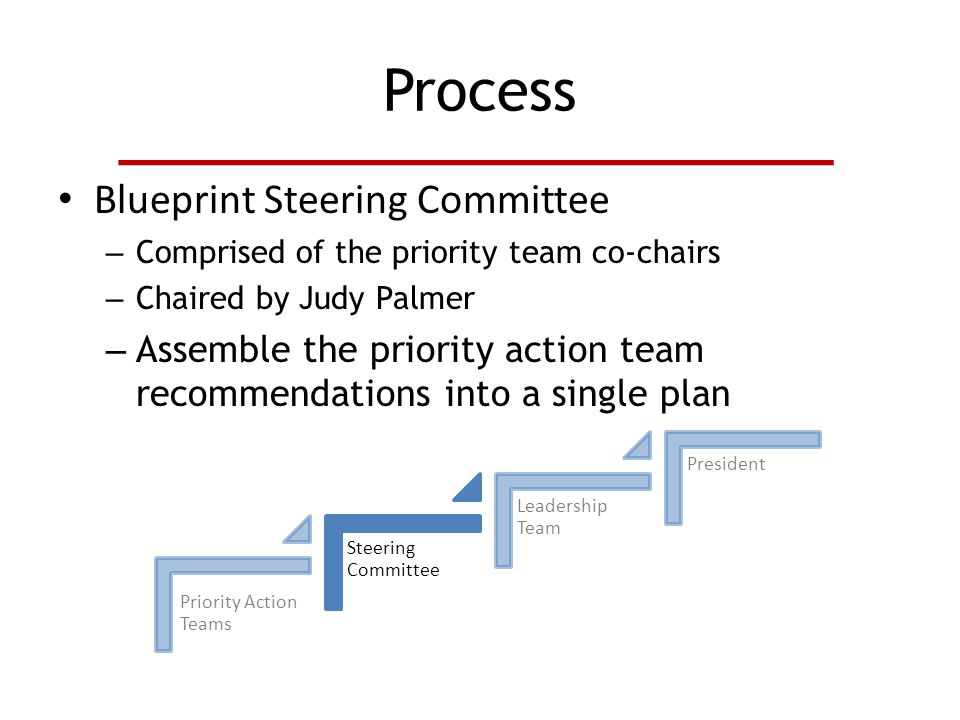 Process Blueprint Steering Committee – Comprised of the priority team co-chairs – Chaired by Judy Palmer – Assemble the priority action team recommendations into a single plan Priority Action Teams Steering Committee Leadership Team President