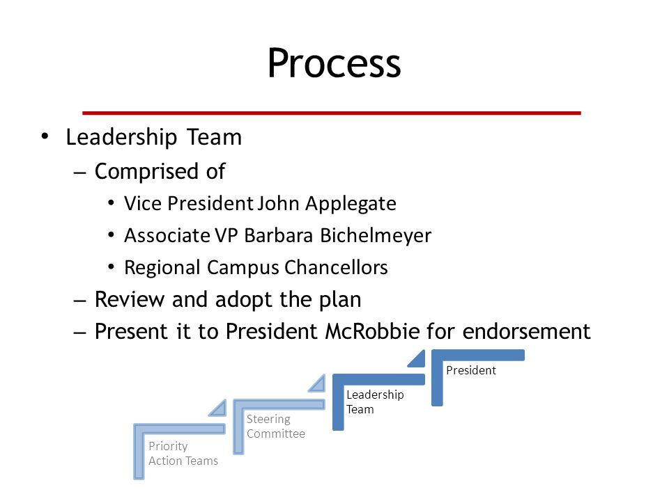 Process Leadership Team – Comprised of Vice President John Applegate Associate VP Barbara Bichelmeyer Regional Campus Chancellors – Review and adopt the plan – Present it to President McRobbie for endorsement Priority Action Teams Steering Committee Leadership Team President
