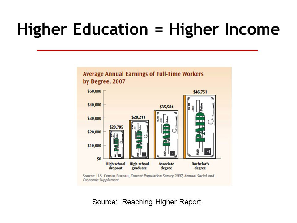 Higher Education = Higher Income Source: Reaching Higher Report