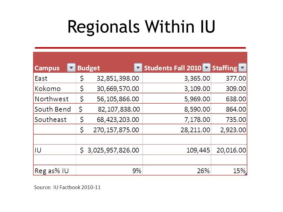 Regionals Within IU Source: IU Factbook 2010-11