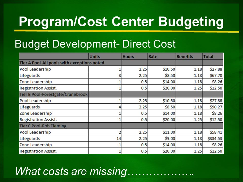 Budget Development- Direct Cost Program/Cost Center Budgeting What costs are missing……………….