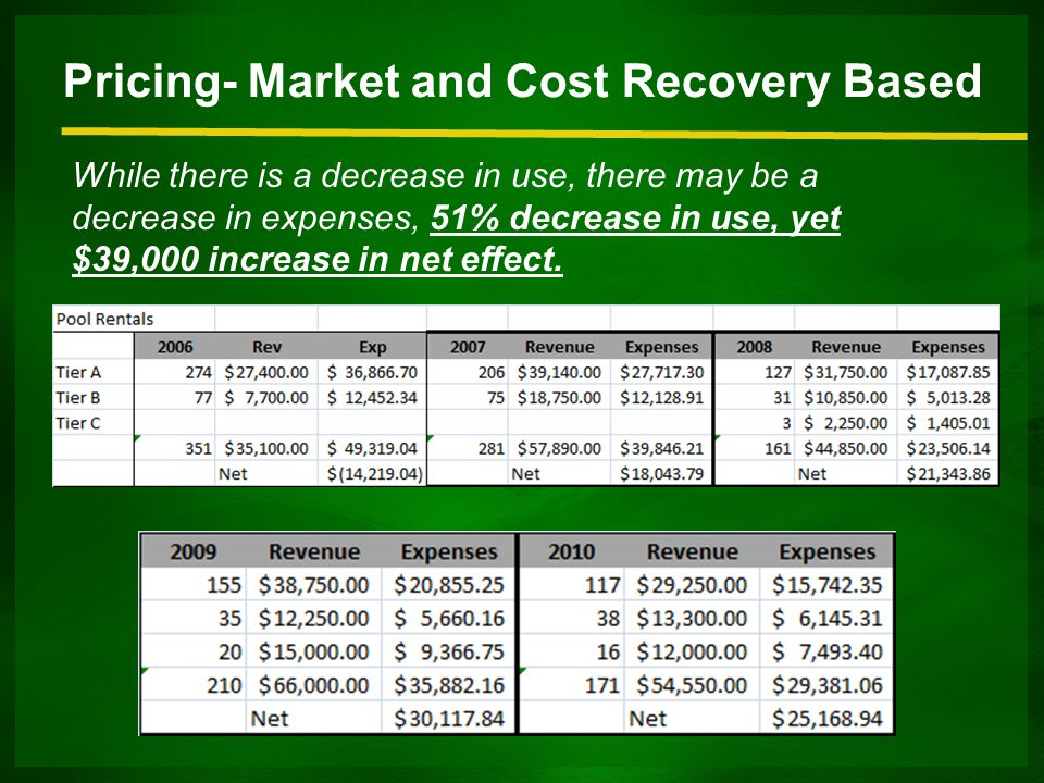 Pricing- Market and Cost Recovery Based While there is a decrease in use, there may be a decrease in expenses, 51% decrease in use, yet $39,000 increase in net effect.
