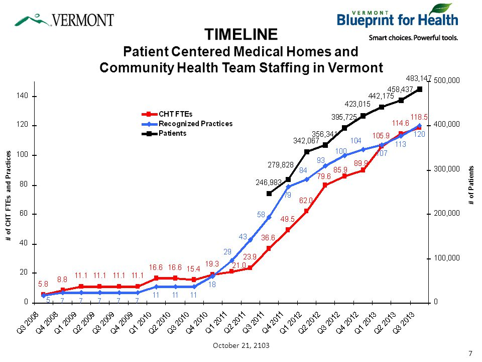 TIMELINE Patient Centered Medical Homes and Community Health Team Staffing in Vermont # of CHT FTEs and Practices # of Patients 7 October 21, 2103