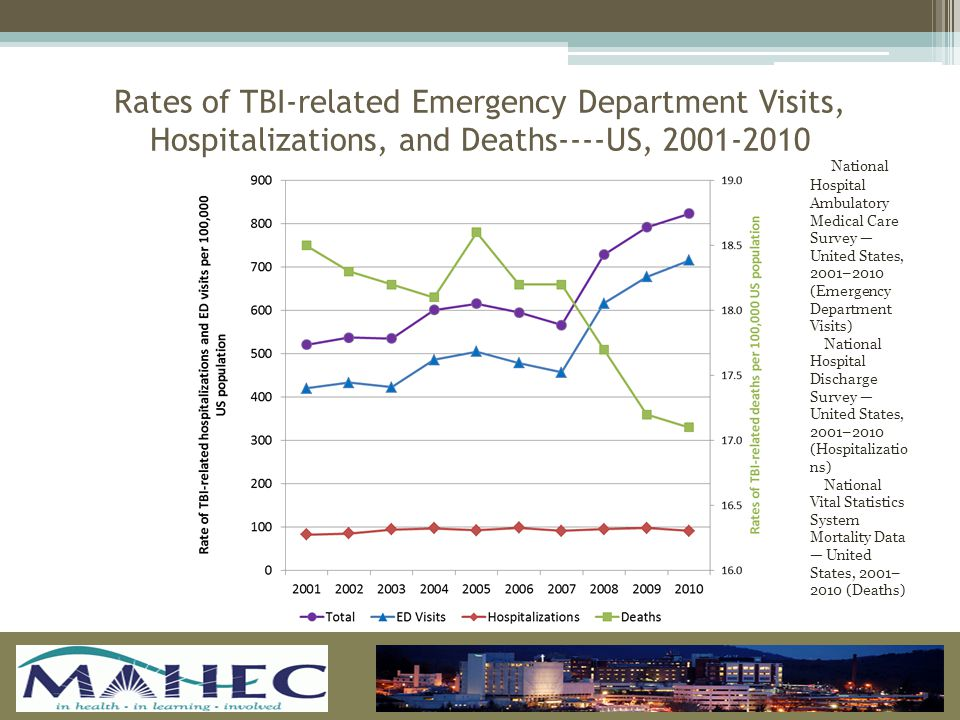 Rates of TBI-related Emergency Department Visits, Hospitalizations, and Deaths----US, 2001-2010 National Hospital Ambulatory Medical Care Survey — United States, 2001–2010 (Emergency Department Visits) National Hospital Discharge Survey — United States, 2001–2010 (Hospitalizatio ns) National Vital Statistics System Mortality Data — United States, 2001– 2010 (Deaths)
