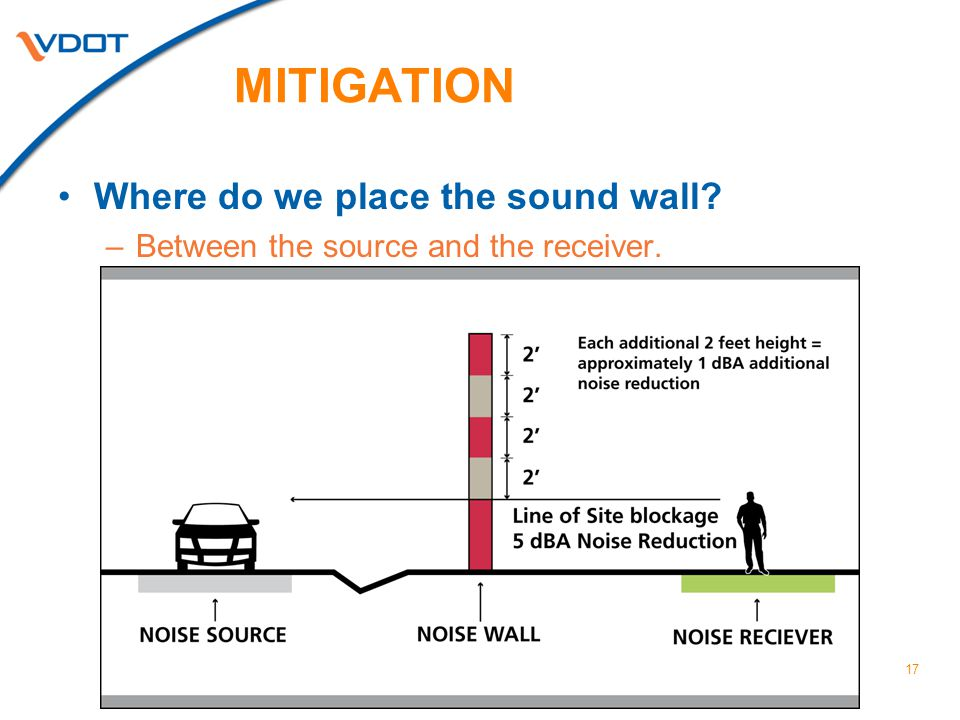 17 MITIGATION Where do we place the sound wall –Between the source and the receiver.