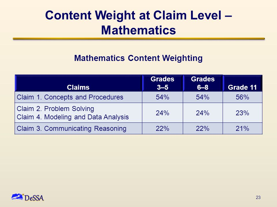 Content Weight at Claim Level – Mathematics Claims Grades 3–5 Grades 6–8Grade 11 Claim 1.