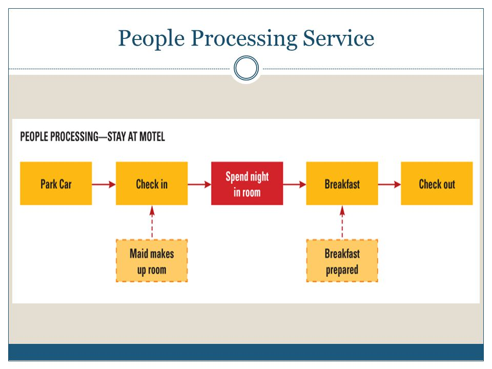 People Processing Service