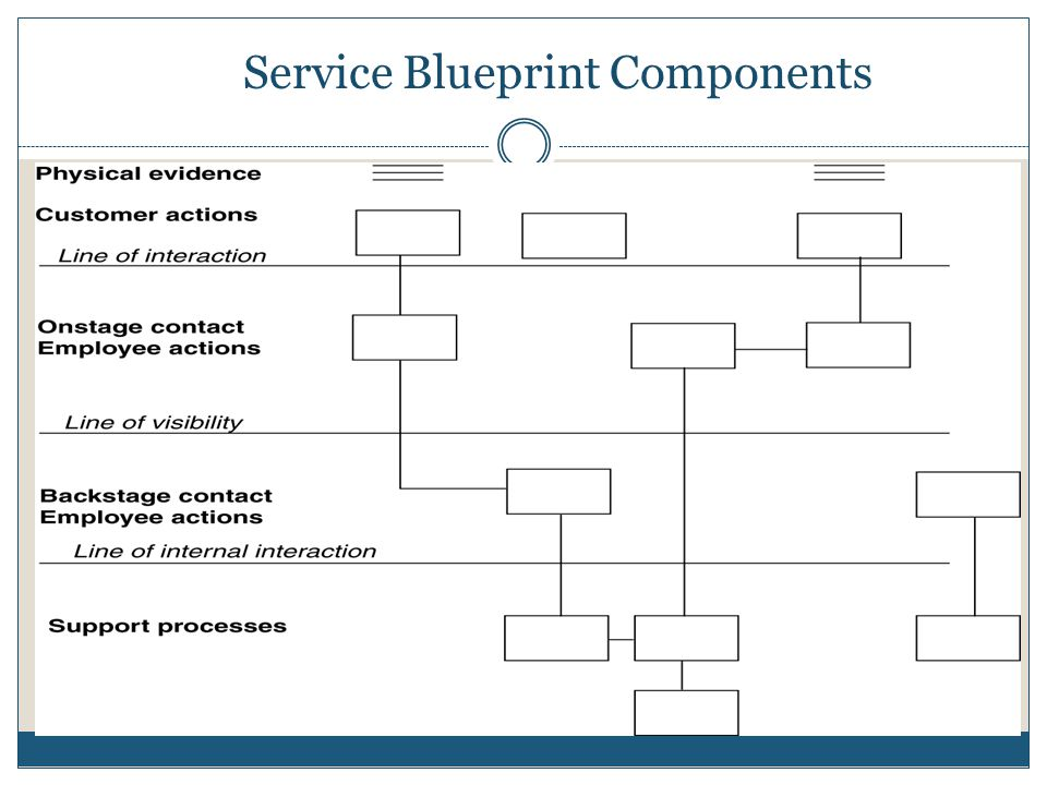 Service Blueprint Components