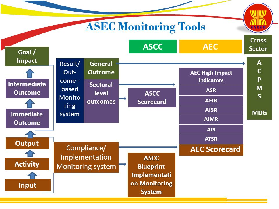 ASEC Monitoring Tools ASCC Scorecard ASCC Blueprint Implementati on Monitoring System ASCC AEC Scorecard AISR AEC AIMR AEC High-Impact indicators ASR Sectoral level outcomes Goal / Impact Intermediate Outcome Immediate Outcome Output Activity Input Compliance/ Implementation Monitoring system General Outcome Result/ Out- come - based Monito ring system A C P M S MDG Cross Sector AFIR AIS ATSR