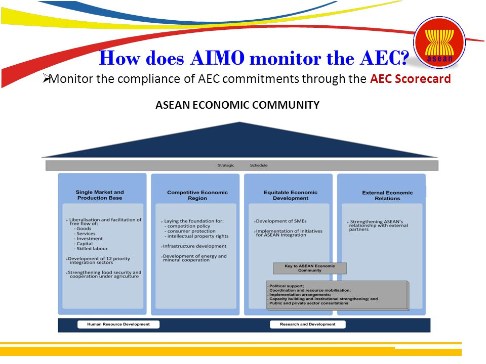 How does AIMO monitor the AEC.