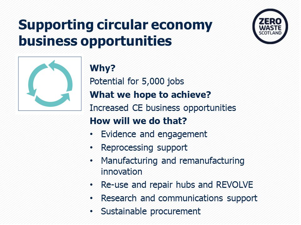 Supporting circular economy business opportunities Why.