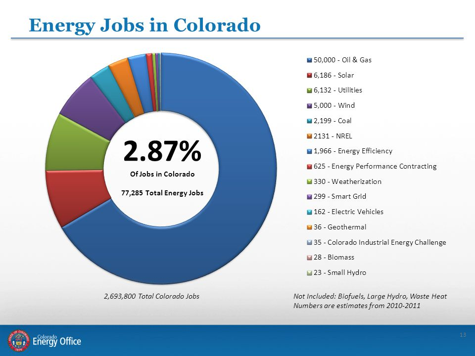 13 Energy Jobs in Colorado Not Included: Biofuels, Large Hydro, Waste Heat Numbers are estimates from 2010-2011 2,693,800 Total Colorado Jobs