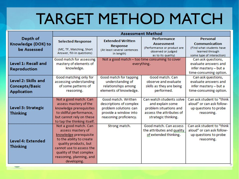 Target Method Match Assessment Methods