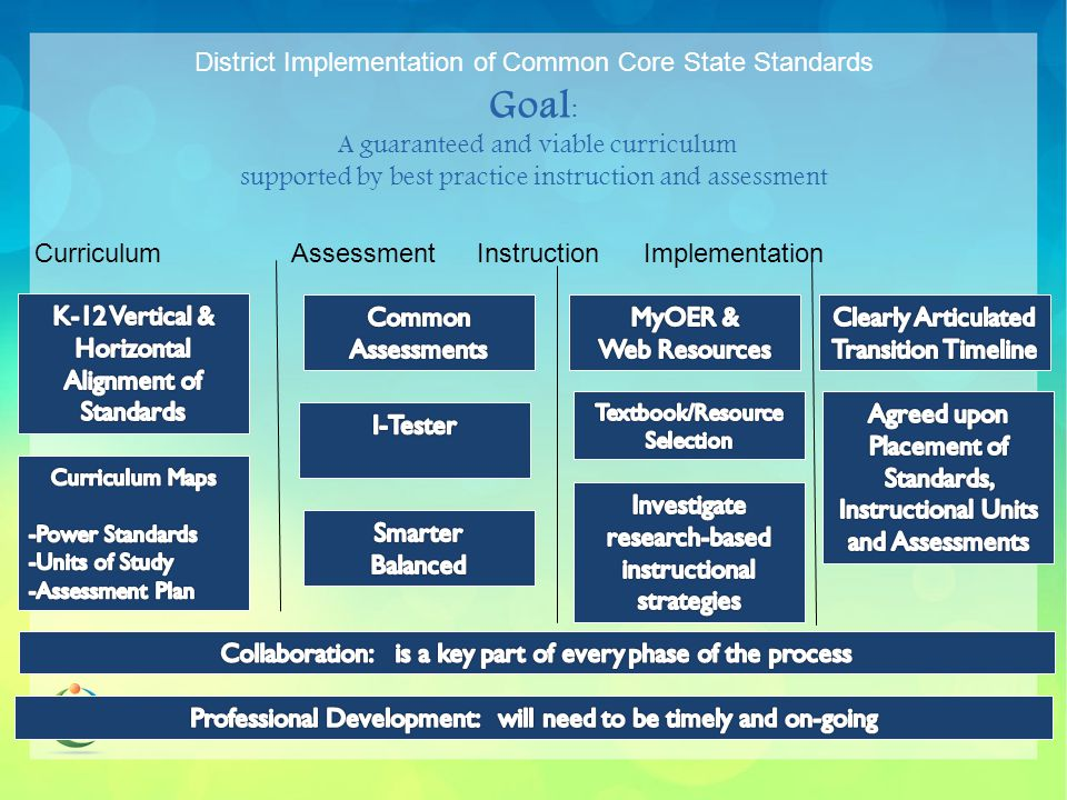 OUTCOMES  Our school district will have a vertically aligned curriculum in all subject areas, K-12.