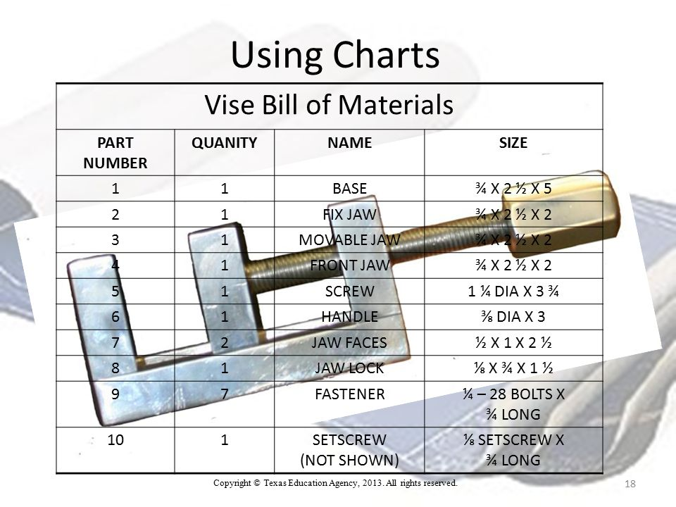 Vise Bill of Materials PART NUMBER QUANITYNAMESIZE 11BASE¾ X 2 ½ X 5 21FIX JAW¾ X 2 ½ X 2 31MOVABLE JAW¾ X 2 ½ X 2 41FRONT JAW¾ X 2 ½ X 2 51SCREW1 ¼ DIA X 3 ¾ 61HANDLE⅜ DIA X 3 72JAW FACES½ X 1 X 2 ½ 81JAW LOCK⅛ X ¾ X 1 ½ 97FASTENER¼ – 28 BOLTS X ¾ LONG 101SETSCREW (NOT SHOWN) ⅛ SETSCREW X ¾ LONG Using Charts 18 Copyright © Texas Education Agency, 2013.