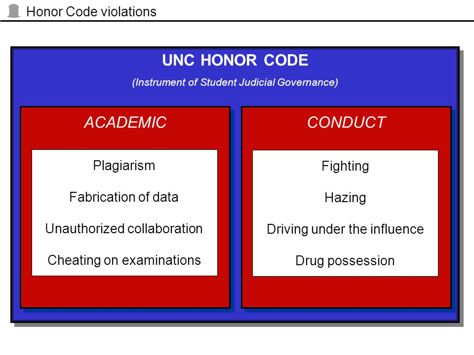 UNC HONOR CODE (Instrument of Student Judicial Governance) UNC HONOR CODE (Instrument of Student Judicial Governance) CONDUCT Fighting Hazing Driving under the influence Drug possession Honor Code violations ACADEMIC Plagiarism Fabrication of data Unauthorized collaboration Cheating on examinations