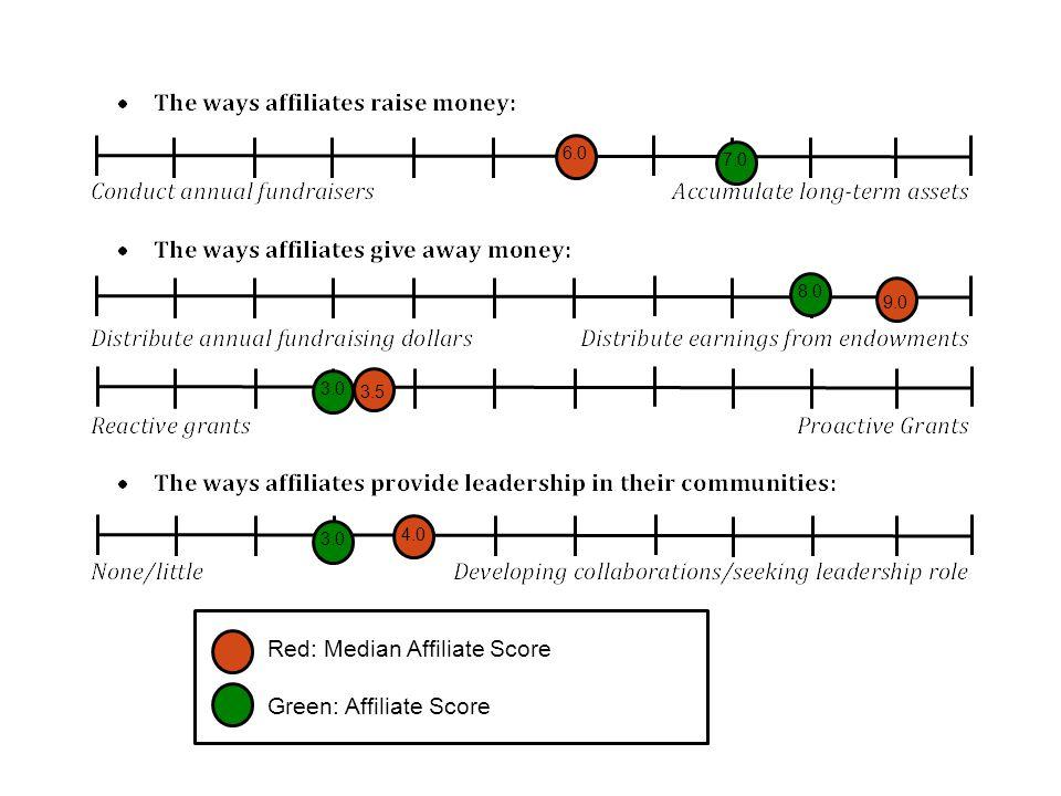 6.0 9.0 3.5 4.0 7.0 8.0 3.0 Red: Median Affiliate Score Green: Affiliate Score