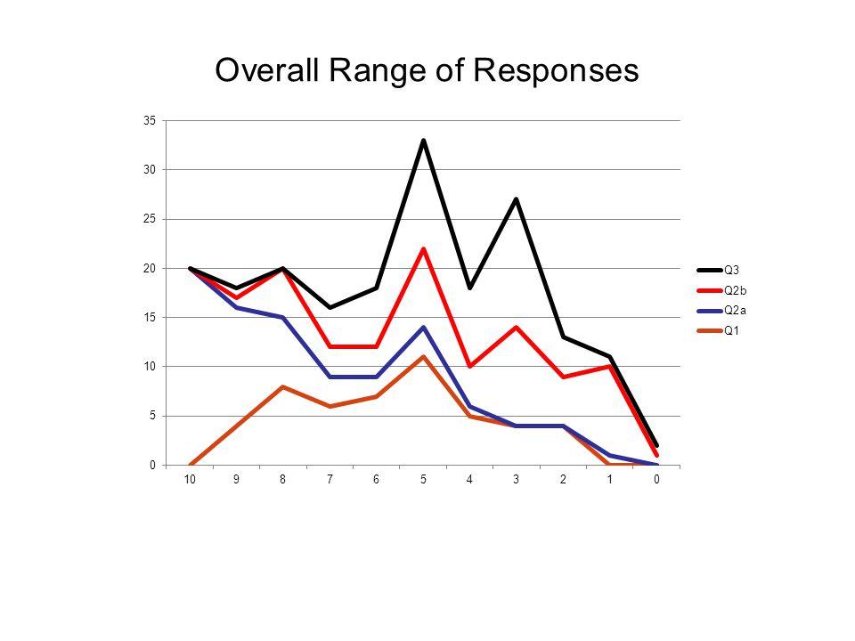Overall Range of Responses