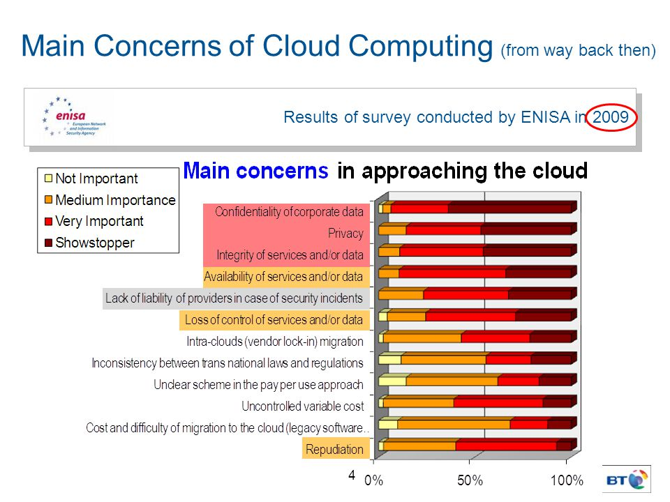 4 Results of survey conducted by ENISA in 2009 Main Concerns of Cloud Computing (from way back then)