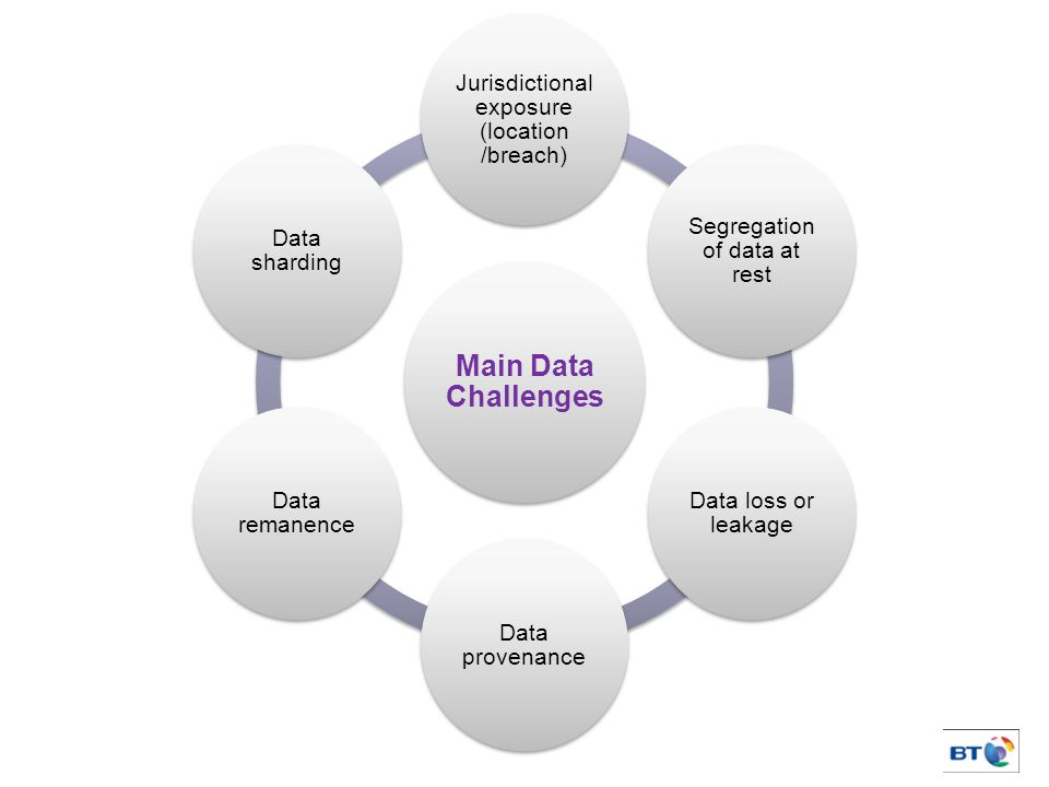 5 Main Data Challenges Jurisdictional exposure (location /breach) Segregation of data at rest Data loss or leakage Data provenance Data remanence Data sharding