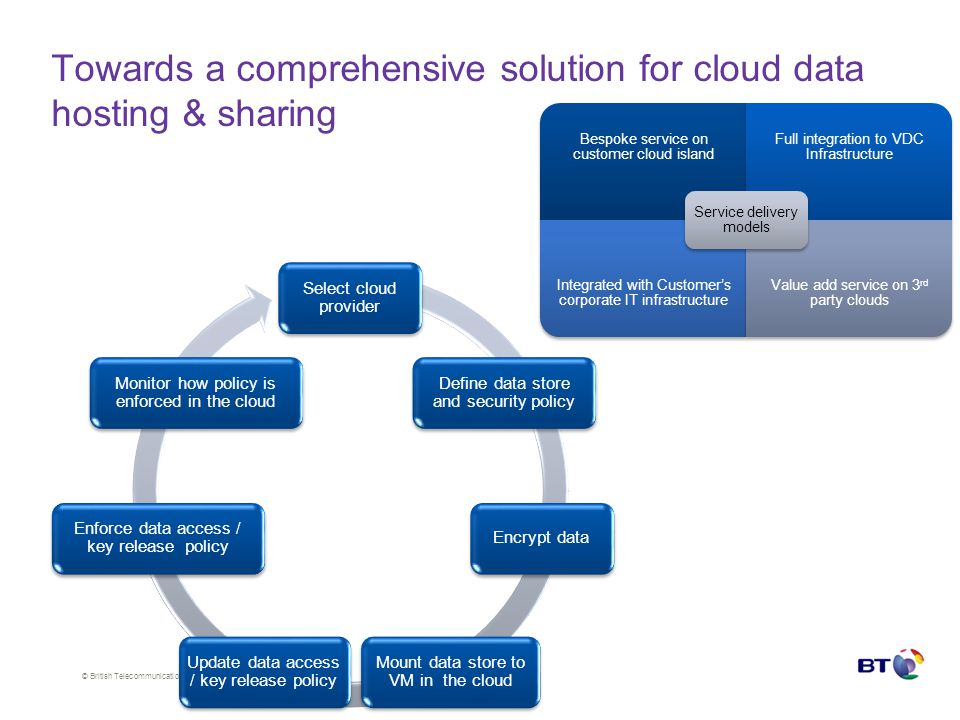 © British Telecommunications plc Towards a comprehensive solution for cloud data hosting & sharing Bespoke service on customer cloud island Full integration to VDC Infrastructure Integrated with Customer's corporate IT infrastructure Value add service on 3 rd party clouds Service delivery models Select cloud provider Define data store and security policy Encrypt data Mount data store to VM in the cloud Update data access / key release policy Enforce data access / key release policy Monitor how policy is enforced in the cloud