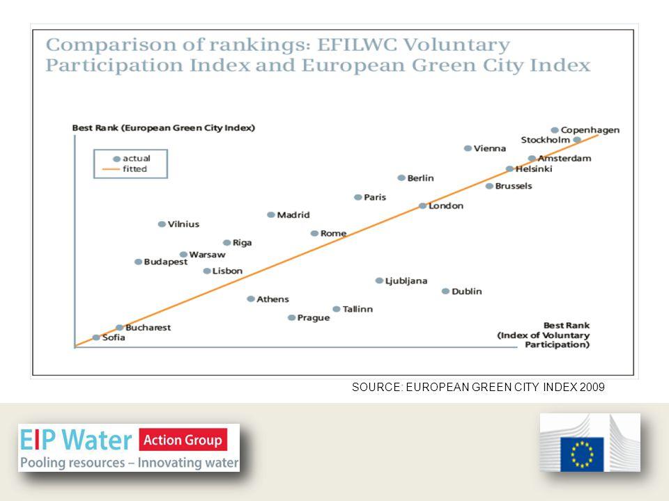 SOURCE: EUROPEAN GREEN CITY INDEX 2009