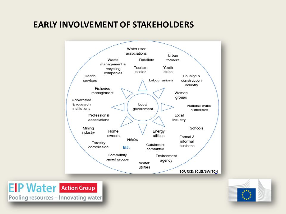EARLY INVOLVEMENT OF STAKEHOLDERS SOURCE: ICLEI/SWITCH