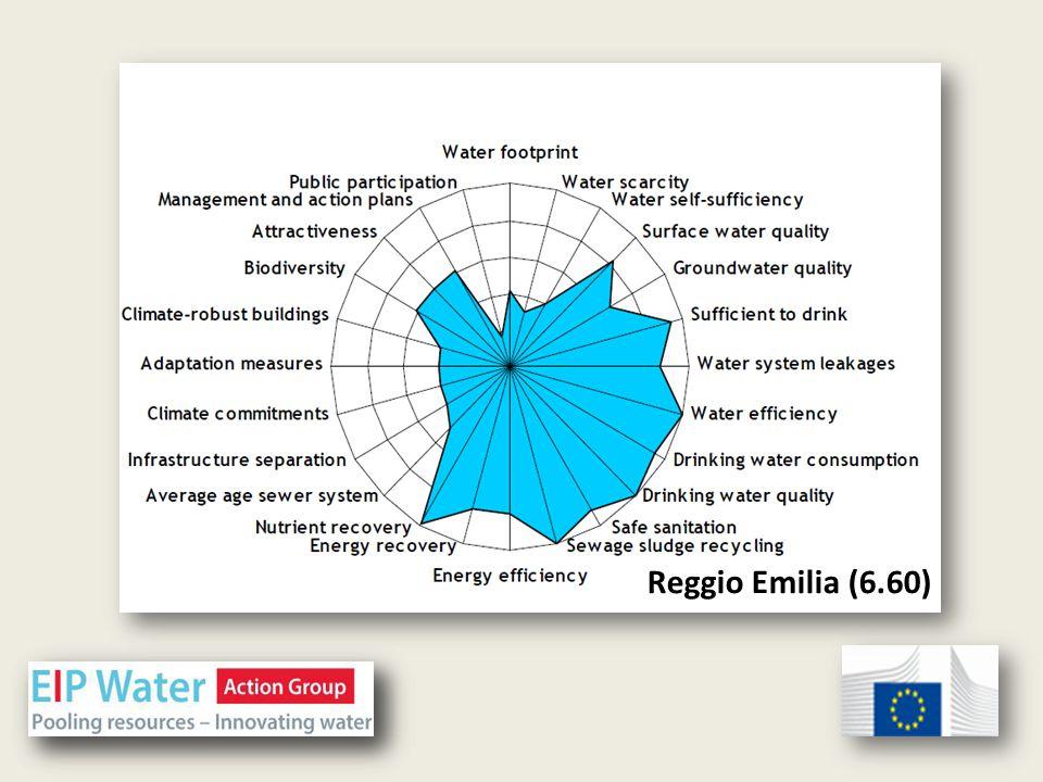 Reggio Emilia (6.60)