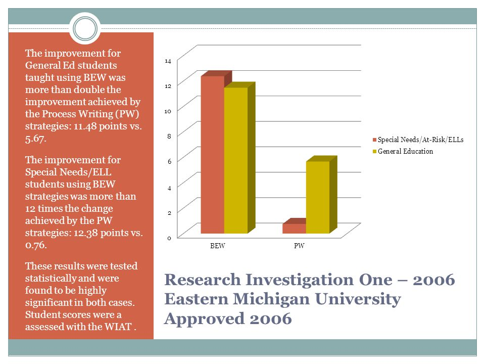 Research Investigation One – 2006 Eastern Michigan University Approved 2006 The improvement for General Ed students taught using BEW was more than double the improvement achieved by the Process Writing (PW) strategies: 11.48 points vs.