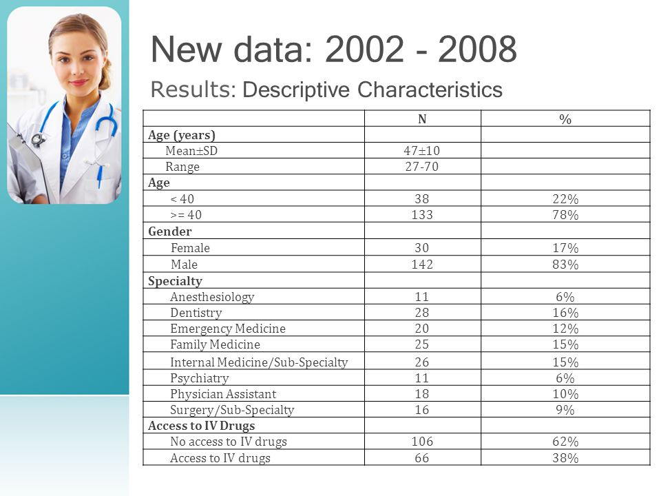 New data: 2002 - 2008 Results : Descriptive Characteristics N% Age (years) Mean  SD47  10 Range27-70 Age < 403822% >= 4013378% Gender Female3017% Male14283% Specialty Anesthesiology116% Dentistry2816% Emergency Medicine2012% Family Medicine2515% Internal Medicine/Sub-Specialty2615% Psychiatry116% Physician Assistant1810% Surgery/Sub-Specialty169% Access to IV Drugs No access to IV drugs10662% Access to IV drugs6638%