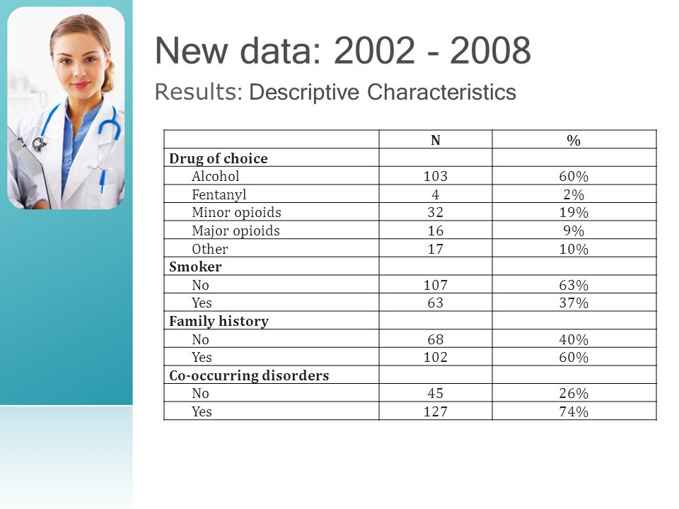 New data: 2002 - 2008 Results : Descriptive Characteristics N% Drug of choice Alcohol10360% Fentanyl42% Minor opioids3219% Major opioids169% Other1710% Smoker No10763% Yes6337% Family history No6840% Yes10260% Co-occurring disorders No4526% Yes12774%