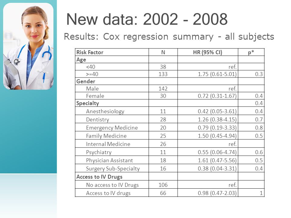 New data: 2002 - 2008 Results: Cox regression summary - all subjects Risk FactorNHR (95% CI)p* Age <4038ref.