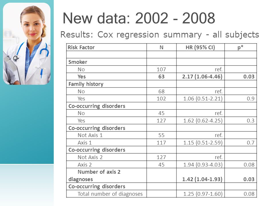 New data: 2002 - 2008 Results: Cox regression summary - all subjects Risk FactorNHR (95% CI)p* Smoker No107ref.