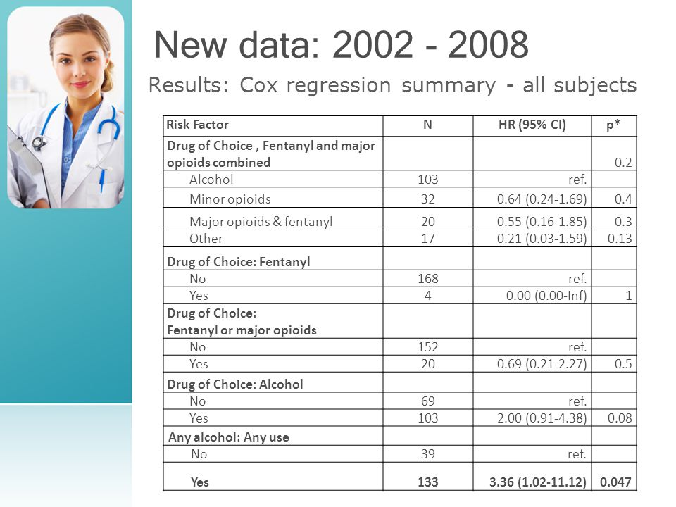 New data: 2002 - 2008 Results: Cox regression summary - all subjects Risk FactorNHR (95% CI)p* Drug of Choice, Fentanyl and major opioids combined0.2 Alcohol103ref.