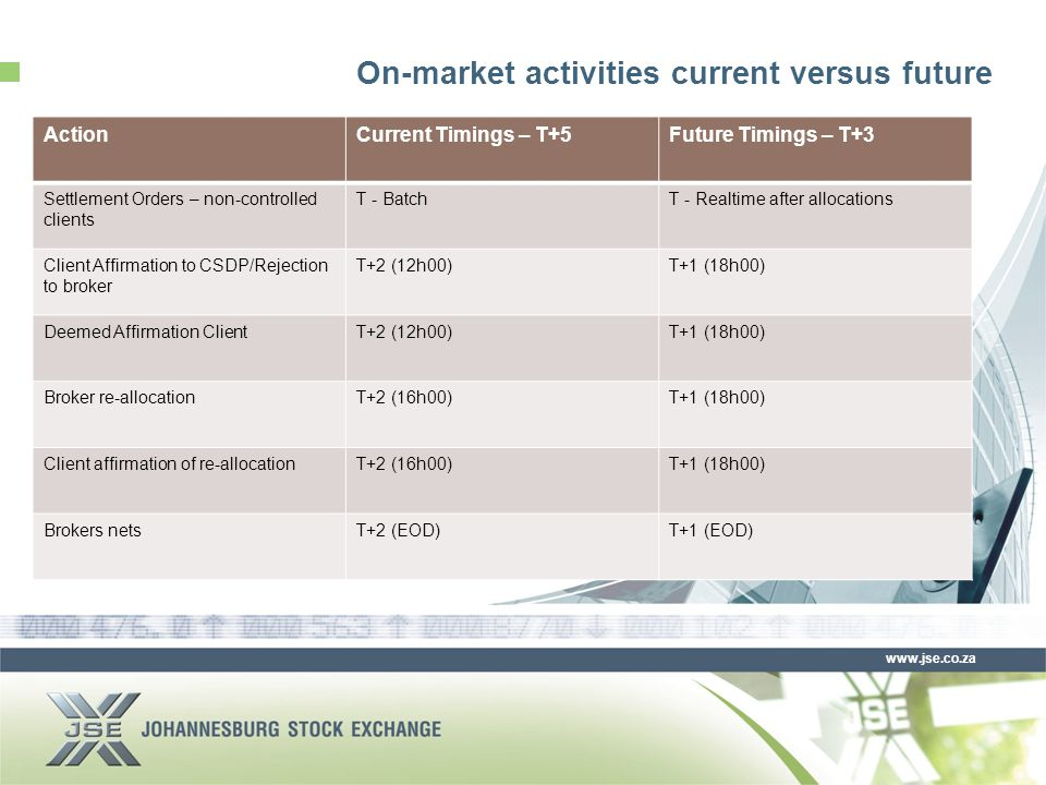 www.jse.co.za On-market activities current versus future ActionCurrent Timings – T+5Future Timings – T+3 Settlement Orders – non-controlled clients T - BatchT - Realtime after allocations Client Affirmation to CSDP/Rejection to broker T+2 (12h00)T+1 (18h00) Deemed Affirmation ClientT+2 (12h00)T+1 (18h00) Broker re-allocationT+2 (16h00)T+1 (18h00) Client affirmation of re-allocationT+2 (16h00)T+1 (18h00) Brokers netsT+2 (EOD)T+1 (EOD)