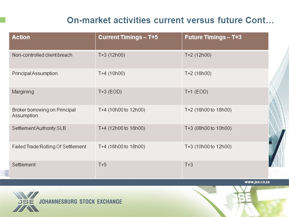 www.jse.co.za On-market activities current versus future Cont… ActionCurrent Timings – T+5Future Timings – T+3 Non-controlled client breachT+3 (12h00)T+2 (12h00) Principal AssumptionT+4 (10h00)T+2 (16h00) MarginingT+3 (EOD)T+1 (EOD) Broker borrowing on Principal Assumption T+4 (10h00 to 12h00)T+2 (16h00 to 18h00) Settlement Authority SLBT+4 (12h00 to 16h00)T+3 (08h00 to 10h00) Failed Trade/Rolling Of SettlementT+4 (16h00 to 18h00)T+3 (10h00 to 12h00) SettlementT+5T+3