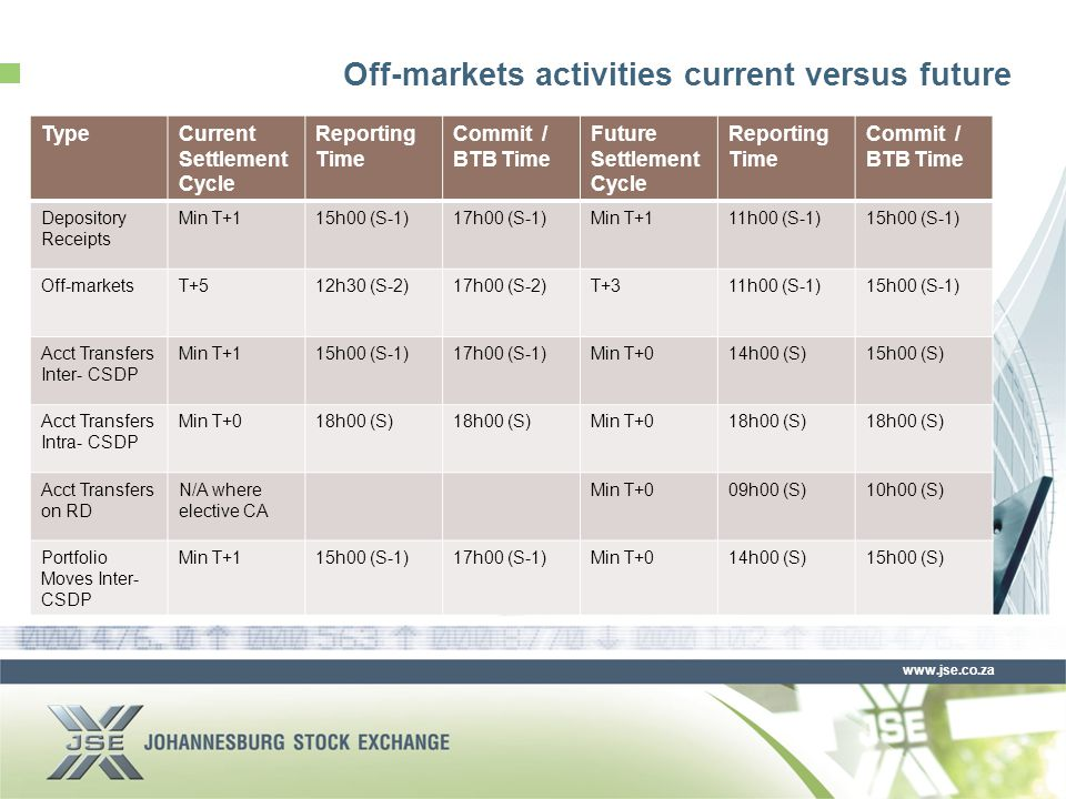 www.jse.co.za Off-markets activities current versus future TypeCurrent Settlement Cycle Reporting Time Commit / BTB Time Future Settlement Cycle Reporting Time Commit / BTB Time Depository Receipts Min T+115h00 (S-1)17h00 (S-1)Min T+111h00 (S-1)15h00 (S-1) Off-marketsT+512h30 (S-2)17h00 (S-2)T+311h00 (S-1)15h00 (S-1) Acct Transfers Inter- CSDP Min T+115h00 (S-1)17h00 (S-1)Min T+014h00 (S)15h00 (S) Acct Transfers Intra- CSDP Min T+018h00 (S) Min T+018h00 (S) Acct Transfers on RD N/A where elective CA Min T+009h00 (S)10h00 (S) Portfolio Moves Inter- CSDP Min T+115h00 (S-1)17h00 (S-1)Min T+014h00 (S)15h00 (S)
