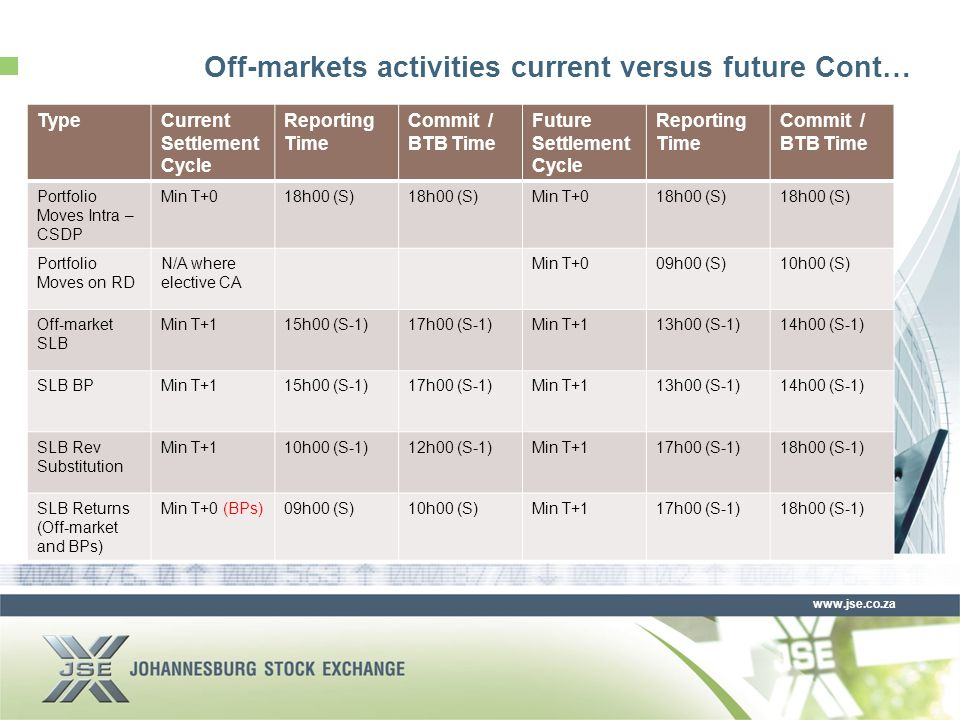 www.jse.co.za Off-markets activities current versus future Cont… TypeCurrent Settlement Cycle Reporting Time Commit / BTB Time Future Settlement Cycle Reporting Time Commit / BTB Time Portfolio Moves Intra – CSDP Min T+018h00 (S) Min T+018h00 (S) Portfolio Moves on RD N/A where elective CA Min T+009h00 (S)10h00 (S) Off-market SLB Min T+115h00 (S-1)17h00 (S-1)Min T+113h00 (S-1)14h00 (S-1) SLB BPMin T+115h00 (S-1)17h00 (S-1)Min T+113h00 (S-1)14h00 (S-1) SLB Rev Substitution Min T+110h00 (S-1)12h00 (S-1)Min T+117h00 (S-1)18h00 (S-1) SLB Returns (Off-market and BPs) Min T+0 (BPs)09h00 (S)10h00 (S)Min T+117h00 (S-1)18h00 (S-1)