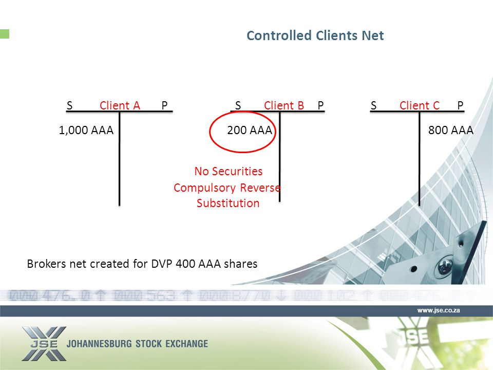 www.jse.co.za Controlled Clients Net SPClient A 1,000 AAA SPSPClient BClient C 200 AAA800 AAA Brokers net created for DVP 400 AAA shares No Securities Compulsory Reverse Substitution