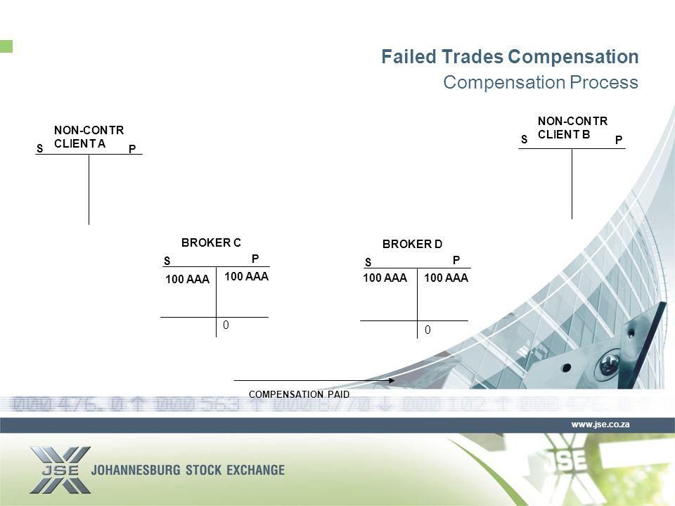 www.jse.co.za Failed Trades Compensation Compensation Process S P NON-CONTR CLIENT A S P BROKER C S P BROKER D S P NON-CONTR CLIENT B 100 AAA 0 COMPENSATION PAID 0