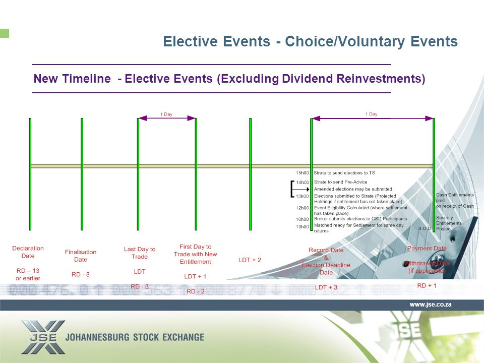www.jse.co.za New Timeline - Elective Events (Excluding Dividend Reinvestments) Elective Events - Choice/Voluntary Events