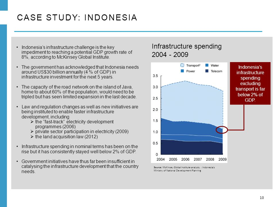 CASE STUDY: INDONESIA 10 Indonesia's infrastructure challenge is the key impediment to reaching a potential GDP growth rate of 8%, according to McKinsey Global Institute.
