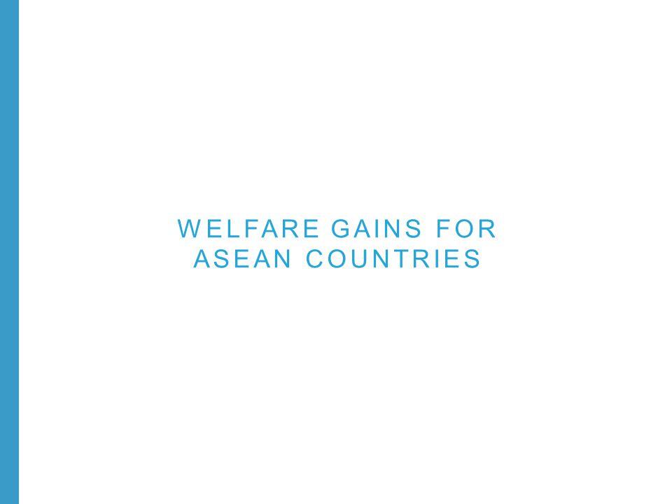 WELFARE GAINS FOR ASEAN COUNTRIES