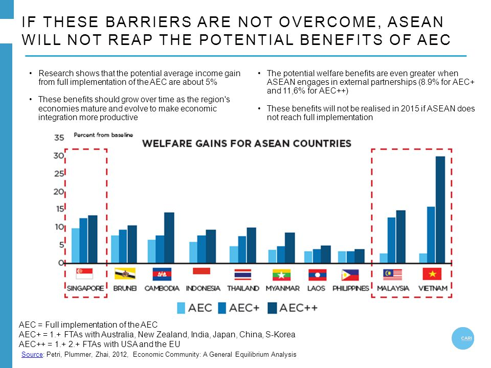 IF THESE BARRIERS ARE NOT OVERCOME, ASEAN WILL NOT REAP THE POTENTIAL BENEFITS OF AEC AEC = Full implementation of the AEC AEC+ = 1.+ FTAs with Austra