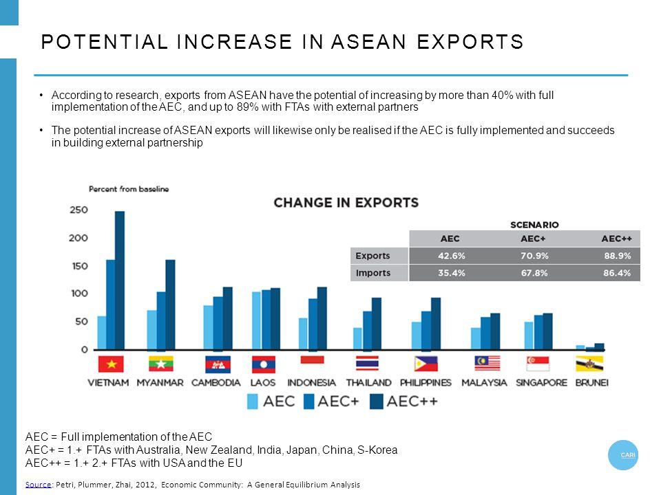 POTENTIAL INCREASE IN ASEAN EXPORTS AEC = Full implementation of the AEC AEC+ = 1.+ FTAs with Australia, New Zealand, India, Japan, China, S-Korea AEC